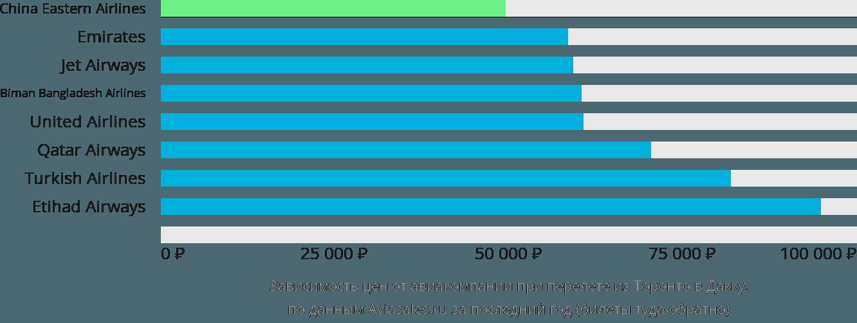 Динамика цен в зависимости от авиакомпании, совершающей перелет из Торонто в Дакку