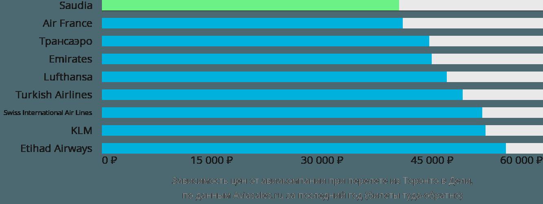 Динамика цен в зависимости от авиакомпании, совершающей перелет из Торонто в Дели