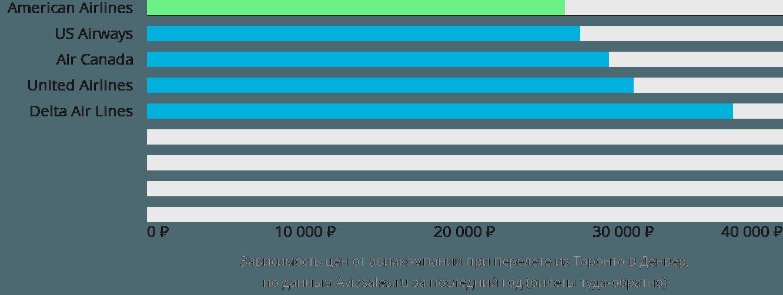 Динамика цен в зависимости от авиакомпании, совершающей перелет из Торонто в Денвер