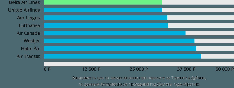 Динамика цен в зависимости от авиакомпании, совершающей перелет из Торонто в Дублин