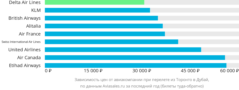 Динамика цен в зависимости от авиакомпании, совершающей перелет из Торонто в Дубай