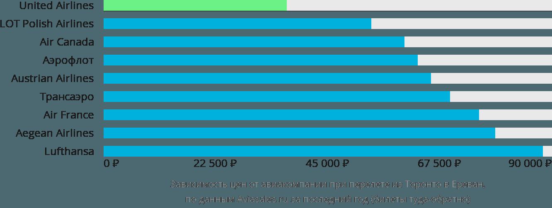 Динамика цен в зависимости от авиакомпании, совершающей перелет из Торонто в Ереван