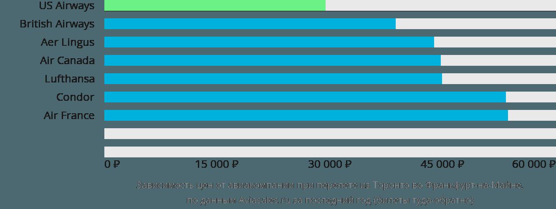 Динамика цен в зависимости от авиакомпании, совершающей перелет из Торонто во Франкфурт-на-Майне