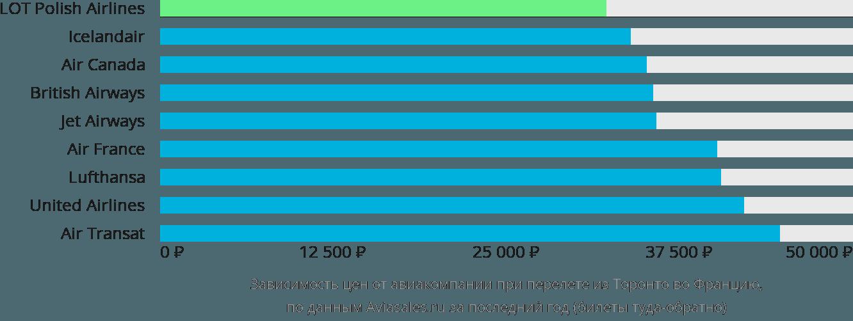 Динамика цен в зависимости от авиакомпании, совершающей перелёт из Торонто во Францию