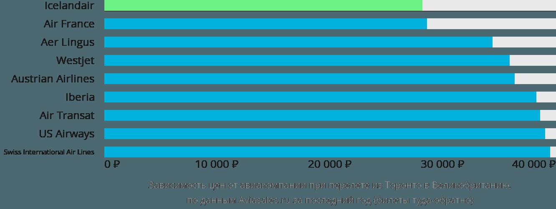 Динамика цен в зависимости от авиакомпании, совершающей перелёт из Торонто в Великобританию