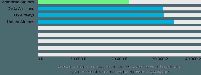 Динамика цен в зависимости от авиакомпании, совершающей перелет из Торонто в Гвадалахару