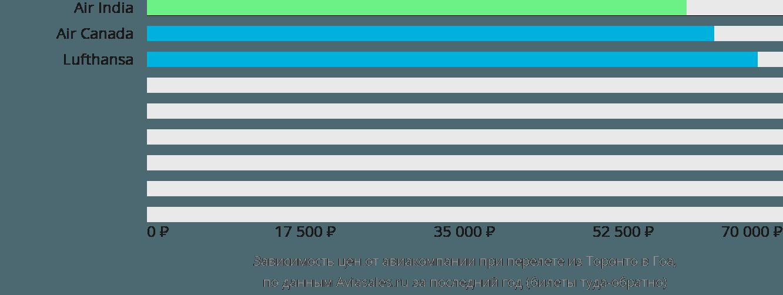 Динамика цен в зависимости от авиакомпании, совершающей перелет из Торонто в Гоа