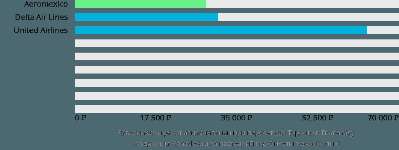 Динамика цен в зависимости от авиакомпании, совершающей перелет из Торонто в Гватемалу