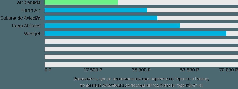 Динамика цен в зависимости от авиакомпании, совершающей перелет из Торонто в Гавану