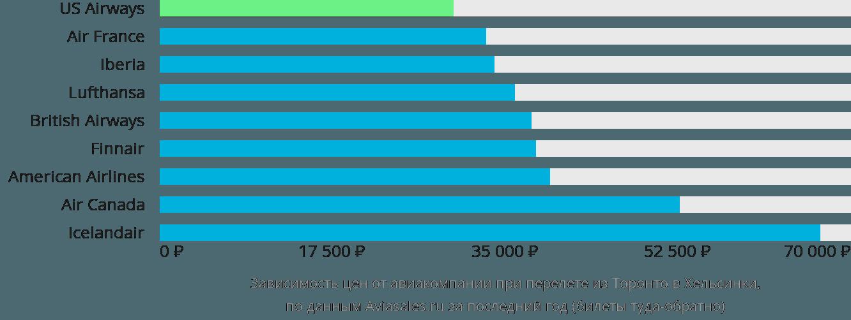 Динамика цен в зависимости от авиакомпании, совершающей перелет из Торонто в Хельсинки