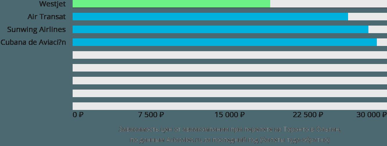 Динамика цен в зависимости от авиакомпании, совершающей перелет из Торонто в Ольгин