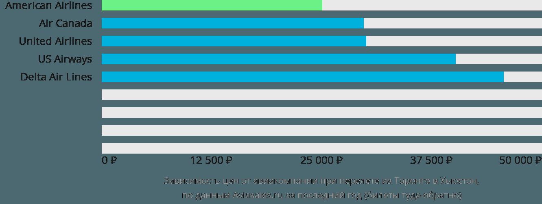 Динамика цен в зависимости от авиакомпании, совершающей перелет из Торонто в Хьюстон