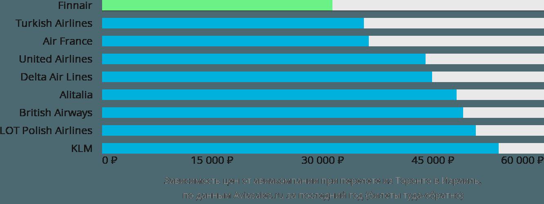 Динамика цен в зависимости от авиакомпании, совершающей перелёт из Торонто в Израиль