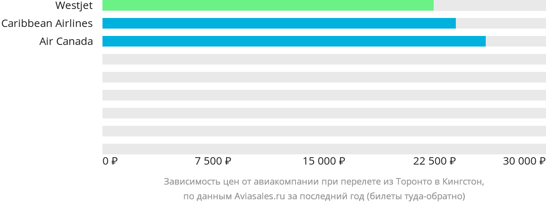Динамика цен в зависимости от авиакомпании, совершающей перелет из Торонто в Кингстон