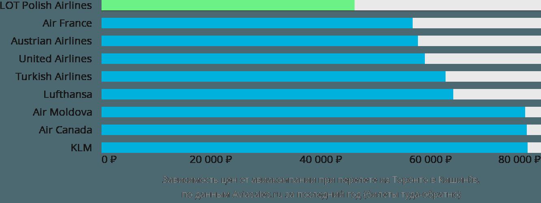 Динамика цен в зависимости от авиакомпании, совершающей перелет из Торонто в Кишинёв
