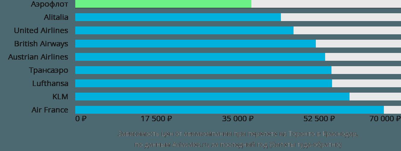 Динамика цен в зависимости от авиакомпании, совершающей перелет из Торонто в Краснодар