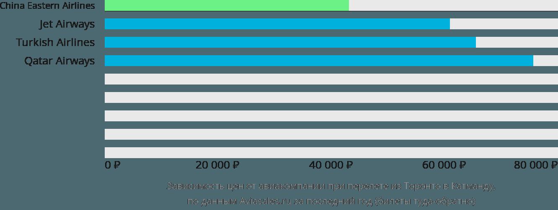 Динамика цен в зависимости от авиакомпании, совершающей перелет из Торонто в Катманду