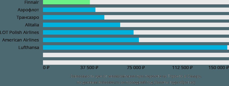 Динамика цен в зависимости от авиакомпании, совершающей перелет из Торонто в Самару
