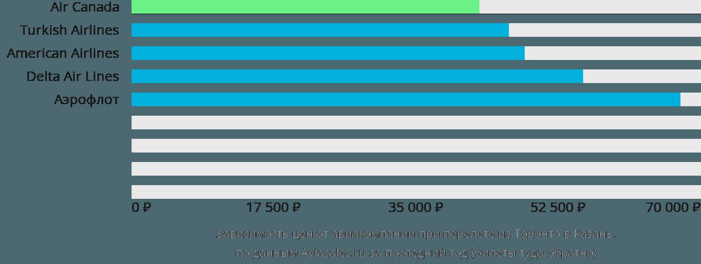 Динамика цен в зависимости от авиакомпании, совершающей перелет из Торонто в Казань