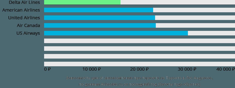 Динамика цен в зависимости от авиакомпании, совершающей перелет из Торонто в Лос-Анджелес