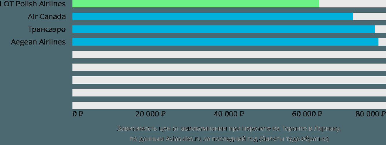 Динамика цен в зависимости от авиакомпании, совершающей перелет из Торонто в Ларнаку