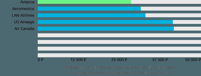 Динамика цен в зависимости от авиакомпании, совершающей перелет из Торонто в Лиму