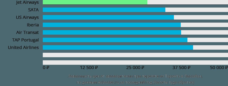 Динамика цен в зависимости от авиакомпании, совершающей перелет из Торонто в Лиссабон
