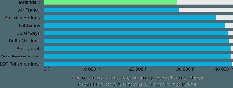 Динамика цен в зависимости от авиакомпании, совершающей перелет из Торонто в Лондон