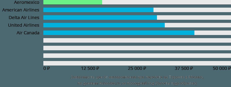 Динамика цен в зависимости от авиакомпании, совершающей перелет из Торонто в Мехико