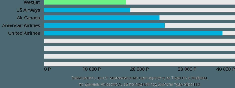 Динамика цен в зависимости от авиакомпании, совершающей перелет из Торонто в Майами