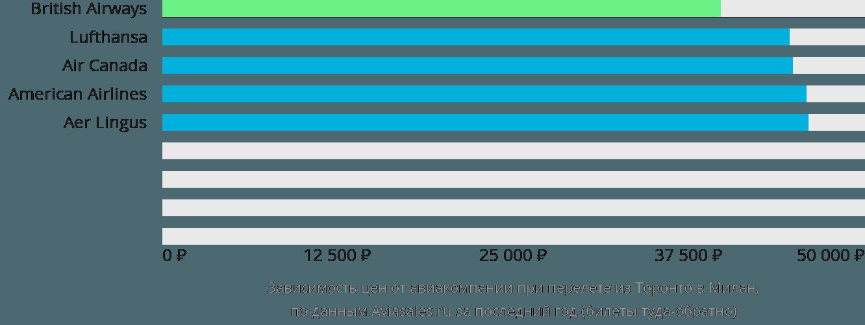 Динамика цен в зависимости от авиакомпании, совершающей перелет из Торонто в Милан