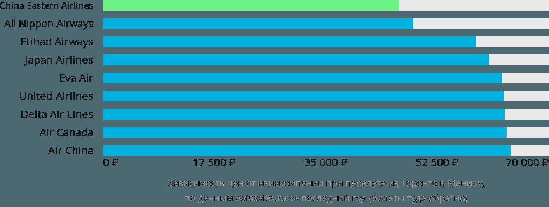 Динамика цен в зависимости от авиакомпании, совершающей перелет из Торонто в Манилу