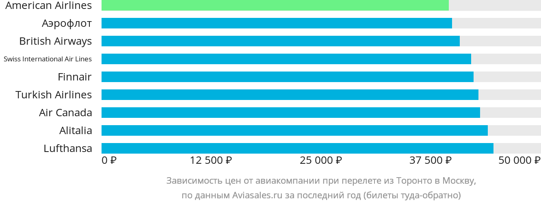 Динамика цен в зависимости от авиакомпании, совершающей перелет из Торонто в Москву