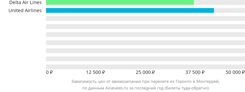 Динамика цен в зависимости от авиакомпании, совершающей перелет из Торонто в Монтеррей