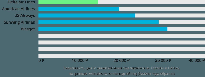 Динамика цен в зависимости от авиакомпании, совершающей перелет из Торонто в Нассау