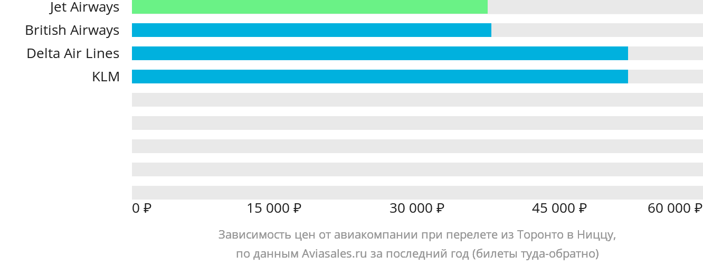 Динамика цен в зависимости от авиакомпании, совершающей перелет из Торонто в Ниццу