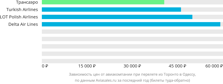 Динамика цен в зависимости от авиакомпании, совершающей перелет из Торонто в Одессу