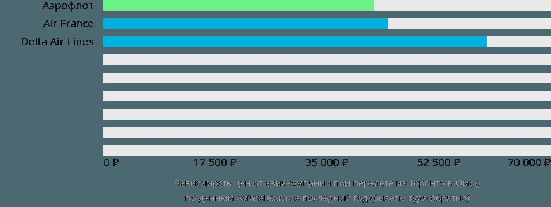 Динамика цен в зависимости от авиакомпании, совершающей перелет из Торонто в Омск