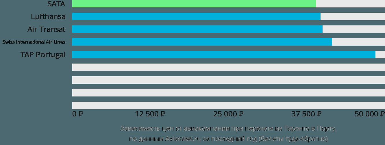 Динамика цен в зависимости от авиакомпании, совершающей перелет из Торонто в Порту
