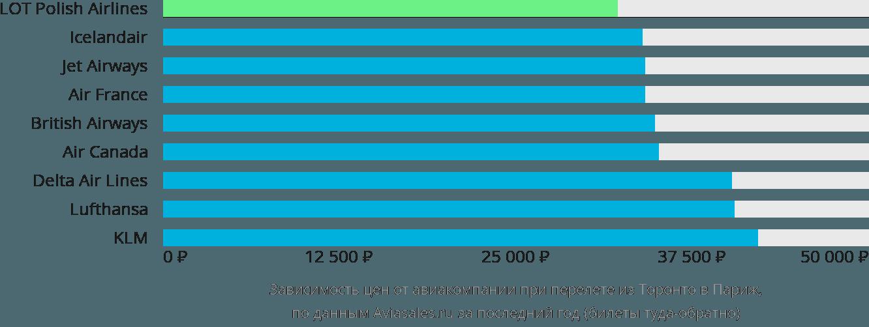 Динамика цен в зависимости от авиакомпании, совершающей перелет из Торонто в Париж
