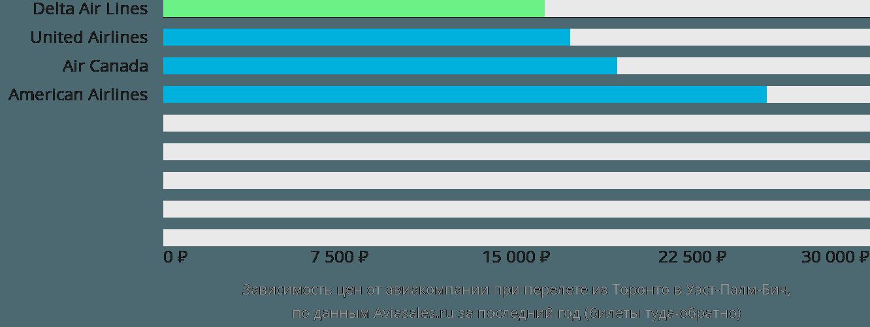Динамика цен в зависимости от авиакомпании, совершающей перелет из Торонто в Уэст-Палм-Бич