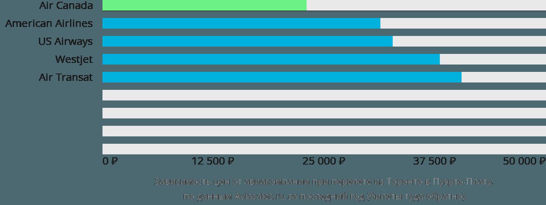 Динамика цен в зависимости от авиакомпании, совершающей перелет из Торонто в Пуэрто-Плату