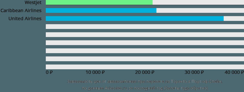 Динамика цен в зависимости от авиакомпании, совершающей перелет из Торонто в Порт-оф-Спейн