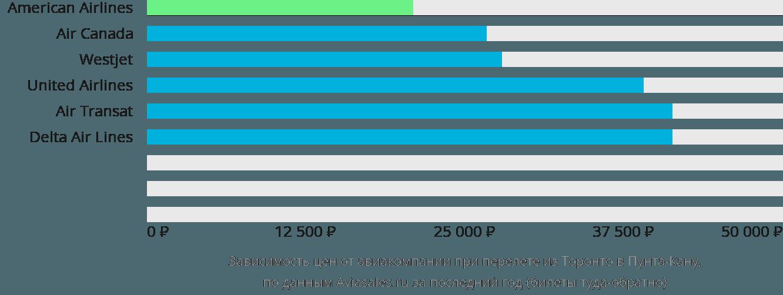 Динамика цен в зависимости от авиакомпании, совершающей перелет из Торонто в Пунта-Кану