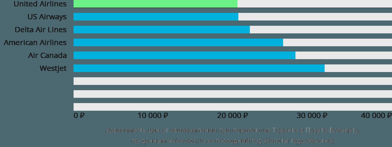 Динамика цен в зависимости от авиакомпании, совершающей перелет из Торонто в Пуэрто-Вальярту