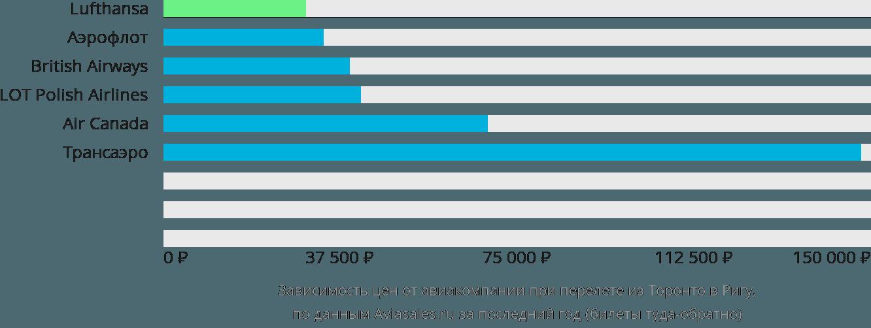 Динамика цен в зависимости от авиакомпании, совершающей перелет из Торонто в Ригу