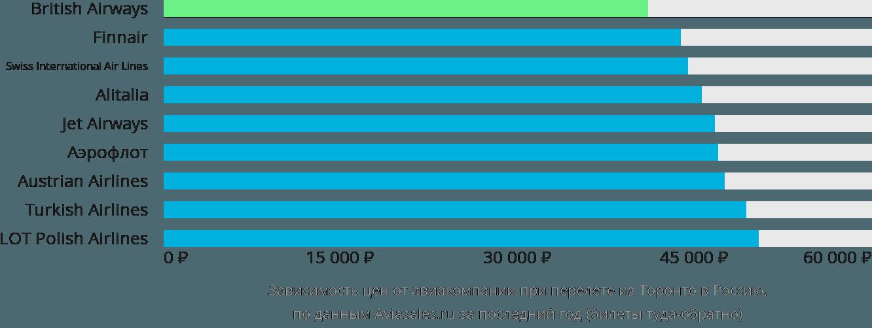 Динамика цен в зависимости от авиакомпании, совершающей перелёт из Торонто в Россию