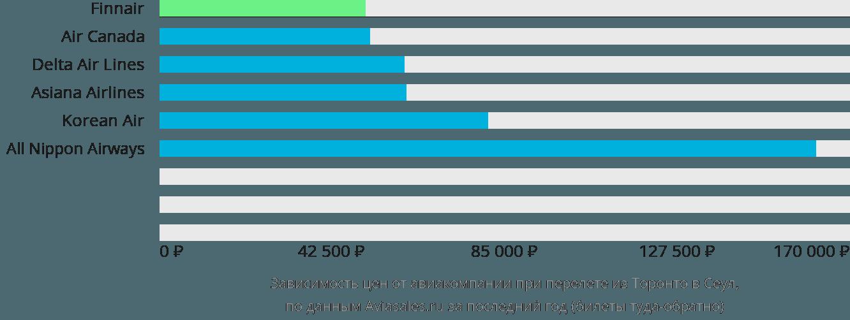 Динамика цен в зависимости от авиакомпании, совершающей перелет из Торонто в Сеул
