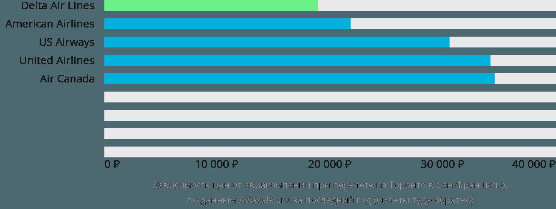 Динамика цен в зависимости от авиакомпании, совершающей перелет из Торонто в Сан-Франциско