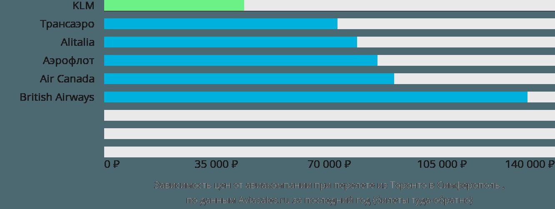 Динамика цен в зависимости от авиакомпании, совершающей перелет из Торонто в Симферополь